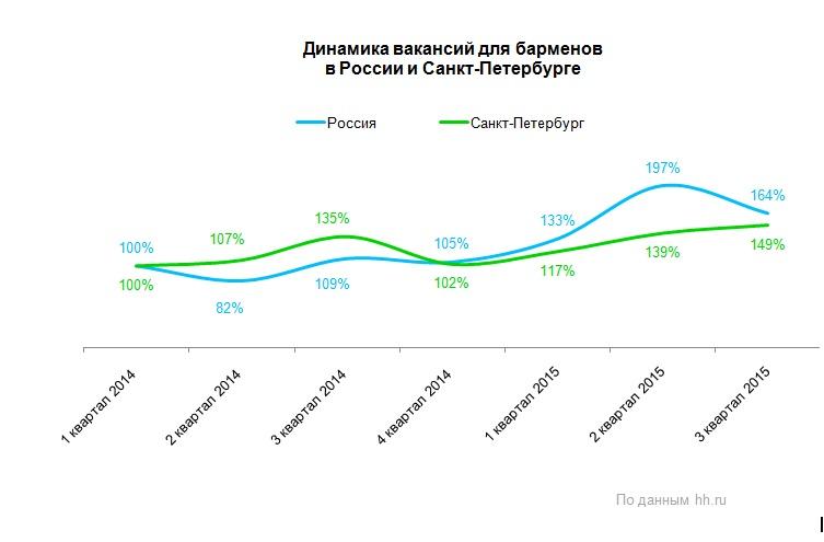 сколько зарабатывает бармен, динамика вакансий для барменов России 2015 год