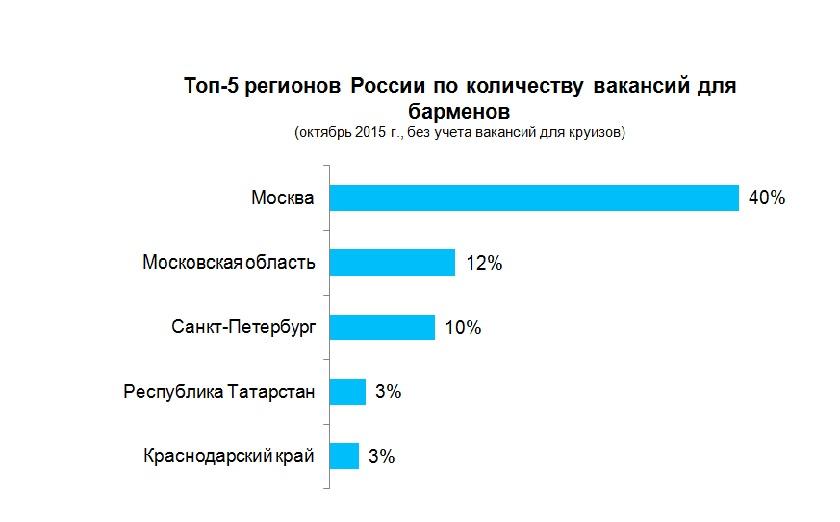 с, топ 5 регионов по количеству вакансий для барменов